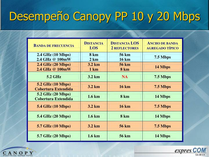 Desempeño Canopy PP 10 y 20 Mbps