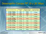 desempe o canopy pp 10 y 20 mbps