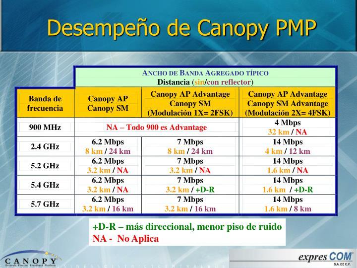 Desempeño de Canopy PMP