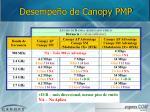desempe o de canopy pmp