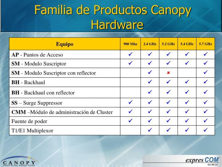 Familia de Productos Canopy Hardware