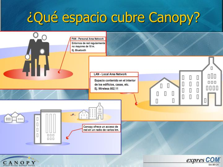 ¿Qué espacio cubre Canopy?