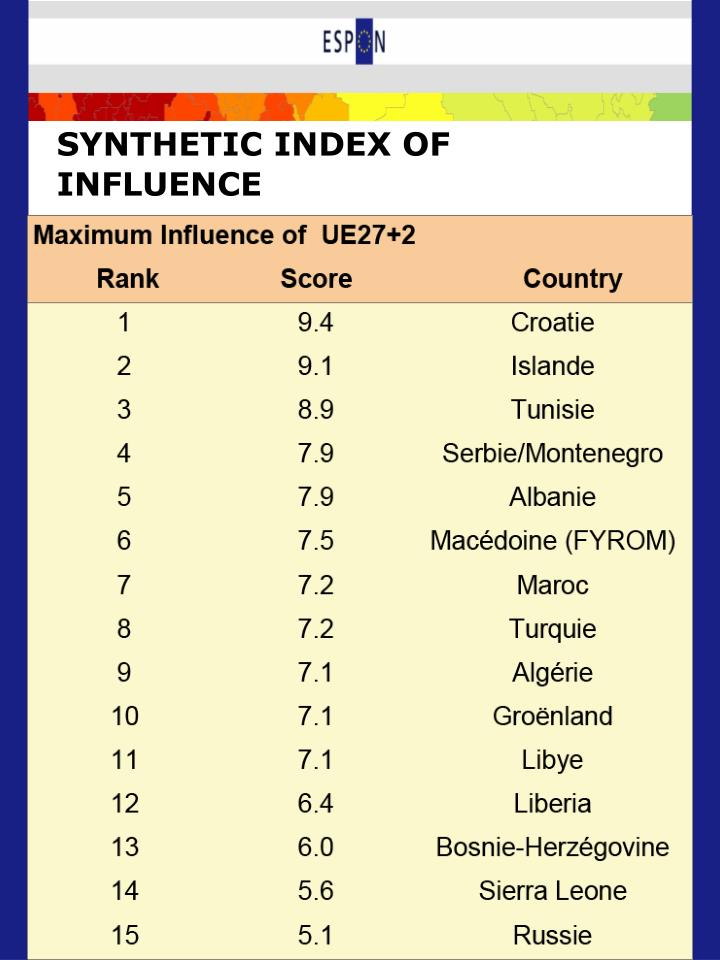 SYNTHETIC INDEX OF INFLUENCE