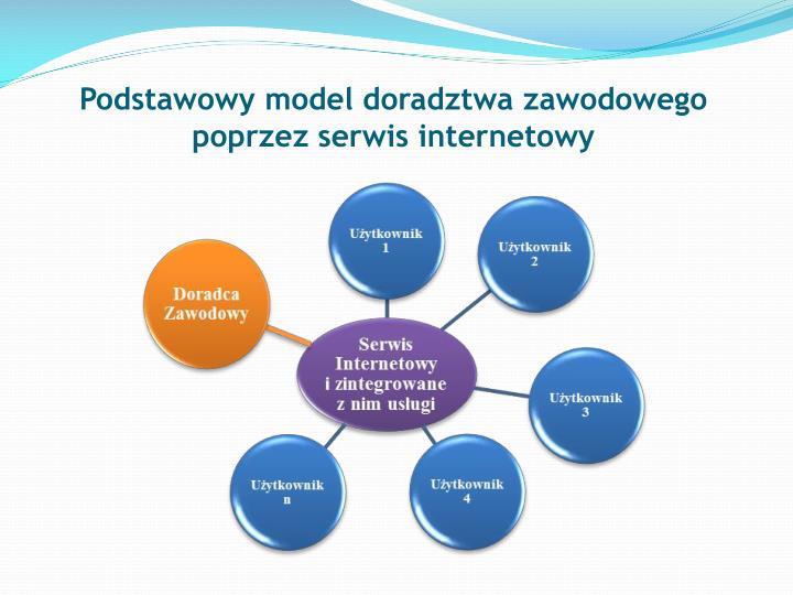 Podstawowy model doradztwa zawodowego