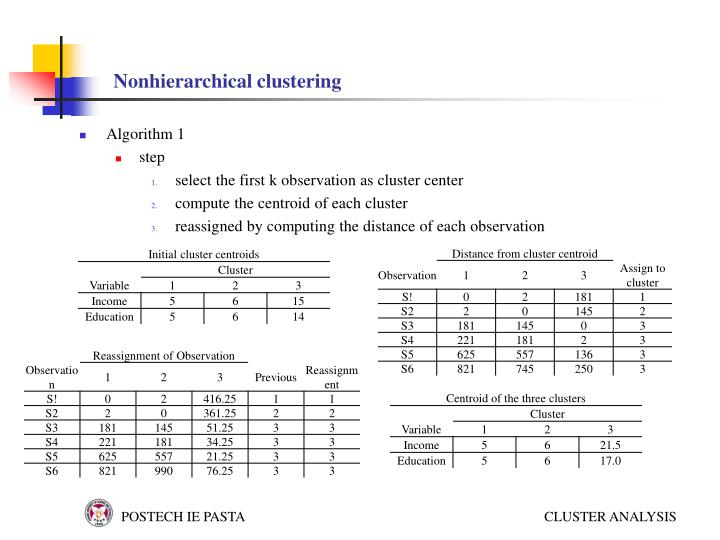 Nonhierarchical clustering