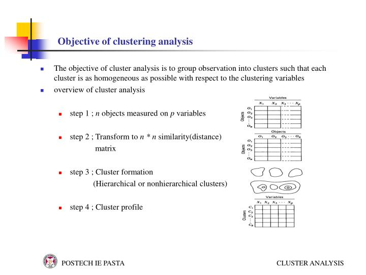 Objective of clustering analysis