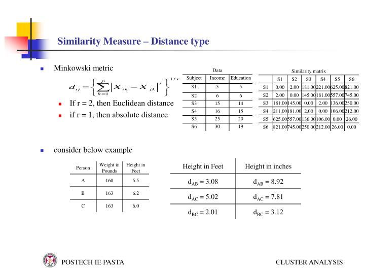 Similarity Measure – Distance type