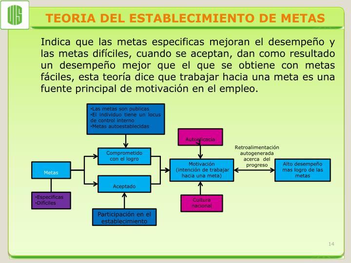 TEORIA DEL ESTABLECIMIENTO DE METAS