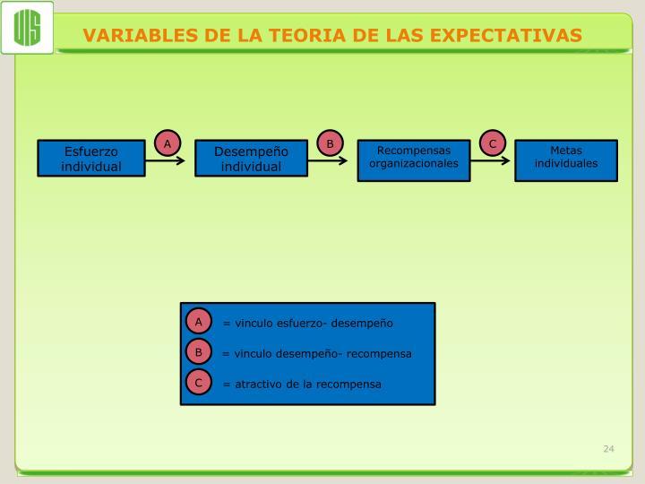 VARIABLES DE LA TEORIA DE LAS EXPECTATIVAS