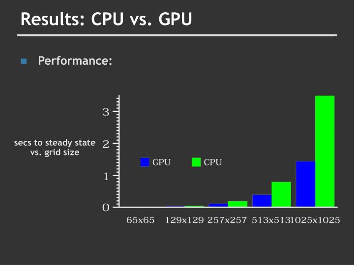 Results: CPU vs. GPU