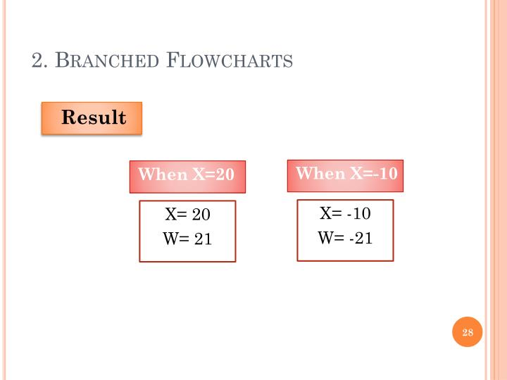2. Branched Flowcharts