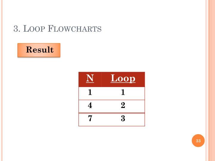 3. Loop Flowcharts