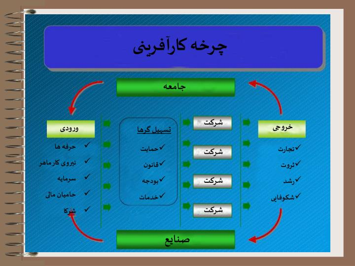 چرخه کارآفرينی