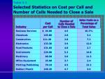 table 3 2 selected statistics on cost per call and number of calls needed to close a sale
