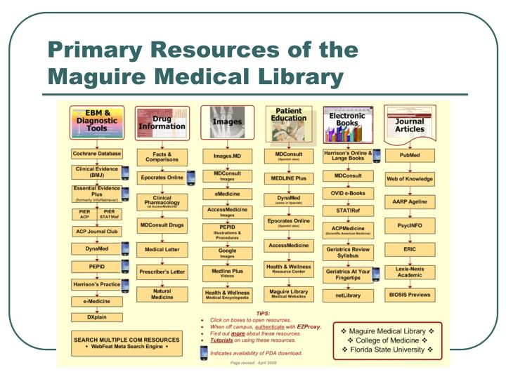 Primary Resources of the