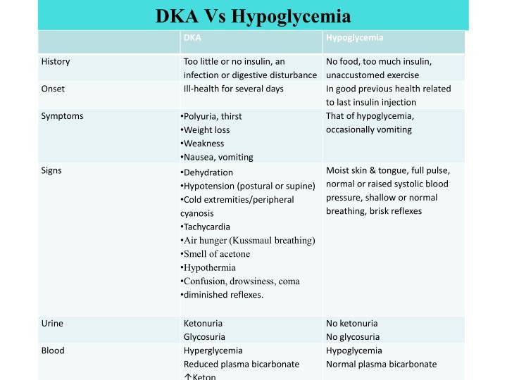 DKA Vs Hypoglycemia