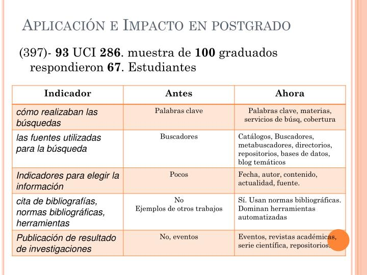 Aplicación e Impacto en postgrado