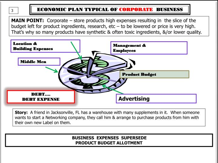 ECONOMIC PLAN TYPICAL OF