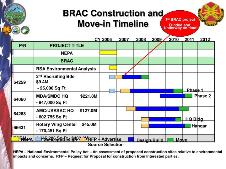Brac construction and move in timeline