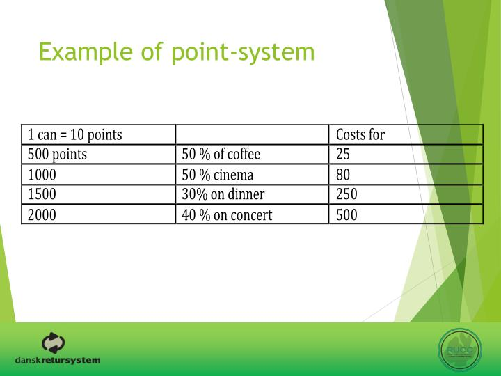 Example of point-system