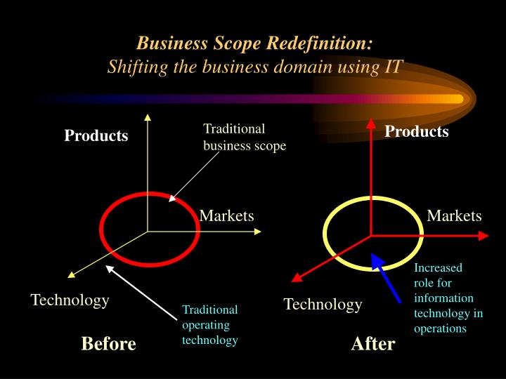 Business Scope Redefinition: