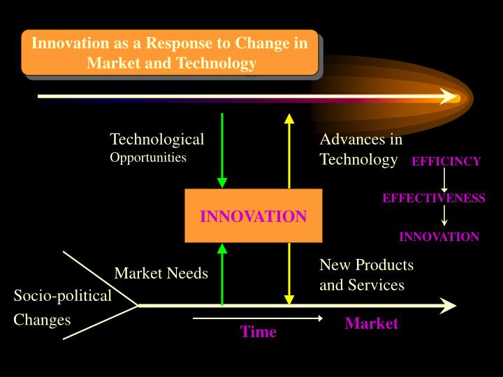 Innovation as a Response to Change in