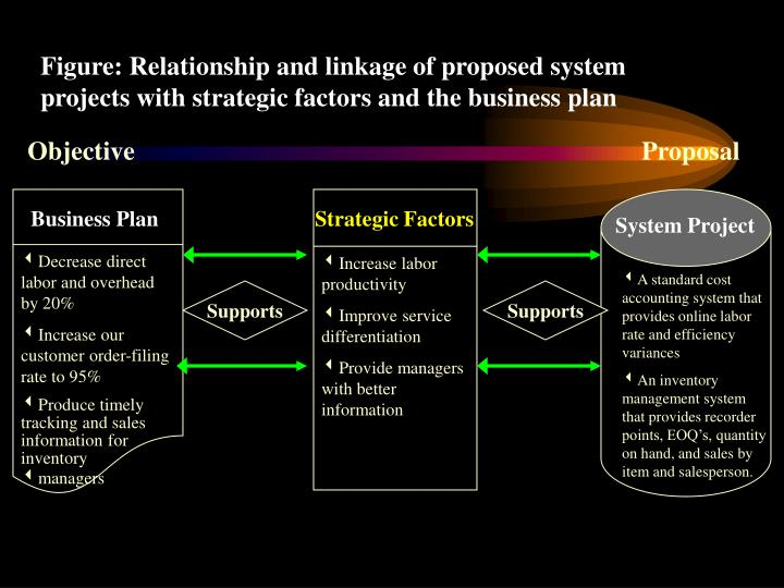 Figure: Relationship and linkage of proposed system projects with strategic factors and the business plan