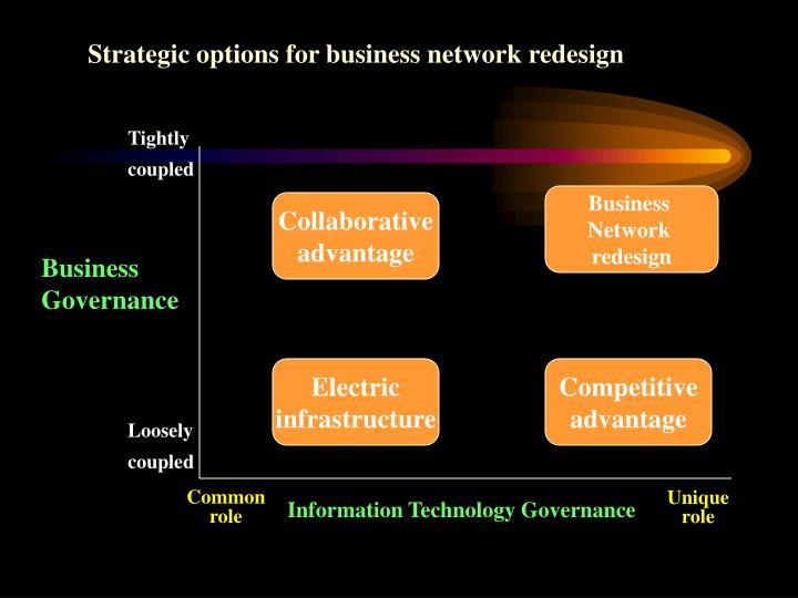 Strategic options for business network redesign