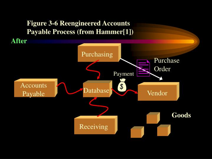 Figure 3-6 Reengineered Accounts Payable Process (from Hammer[1])