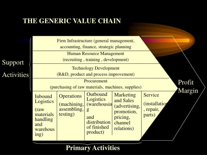 Firm Infrastructure (general management,
