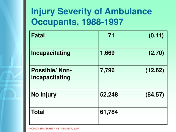 Injury Severity of Ambulance Occupants, 1988-1997