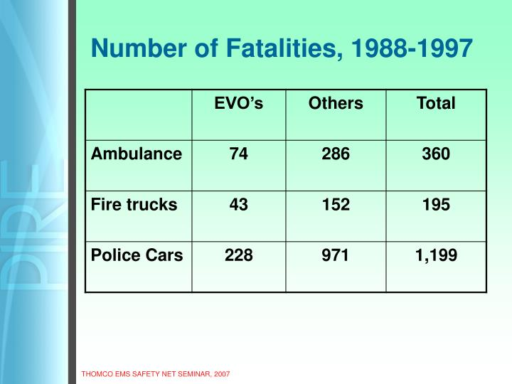 Number of Fatalities, 1988-1997