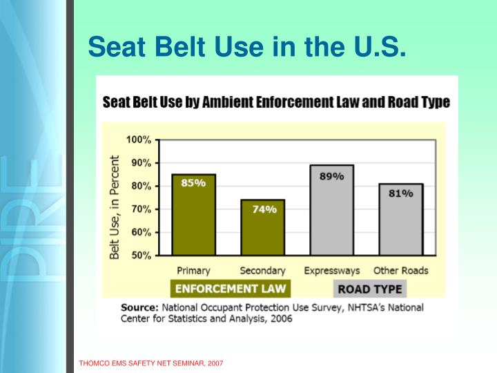 Seat Belt Use in the U.S.
