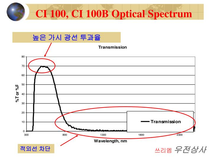 CI 100, CI 100B Optical Spectrum