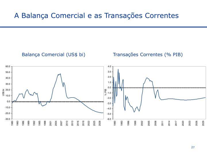 A Balança Comercial e as Transações Correntes