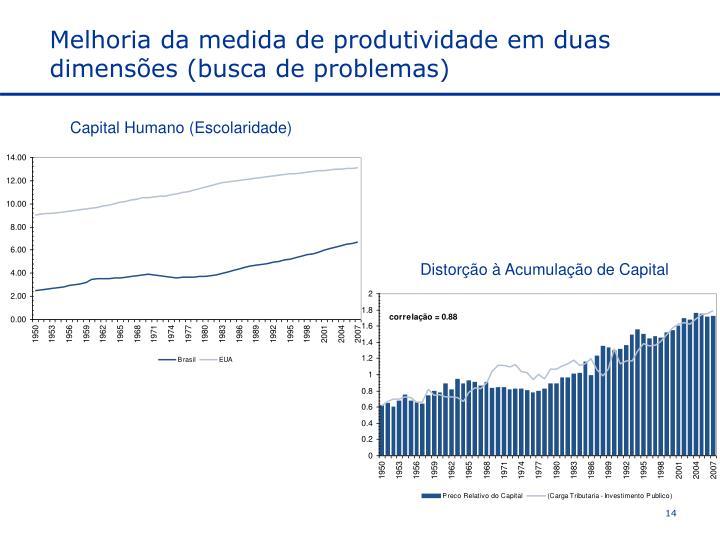 Melhoria da medida de produtividade em duas dimensões (busca de problemas)