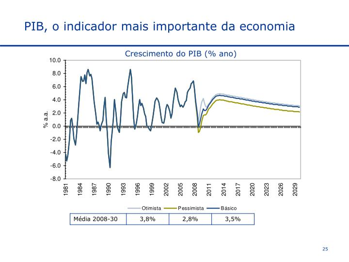 PIB, o indicador mais importante da economia