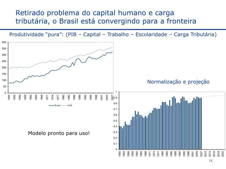 Retirado problema do capital humano e carga tributária, o Brasil está convergindo para a fronteira
