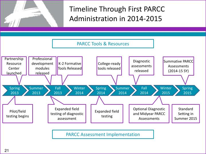 Timeline Through First PARCC Administration in 2014-2015