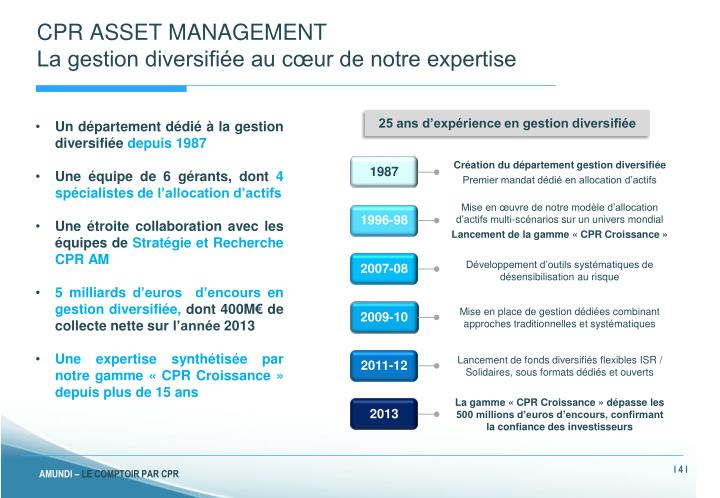 CPR ASSET MANAGEMENT