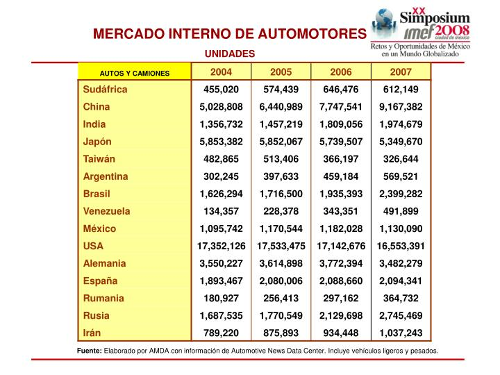 MERCADO INTERNO DE AUTOMOTORES
