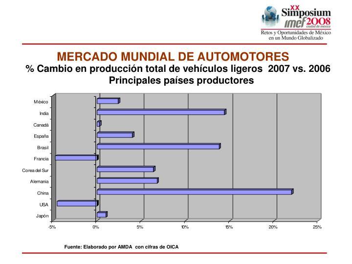 MERCADO MUNDIAL DE AUTOMOTORES