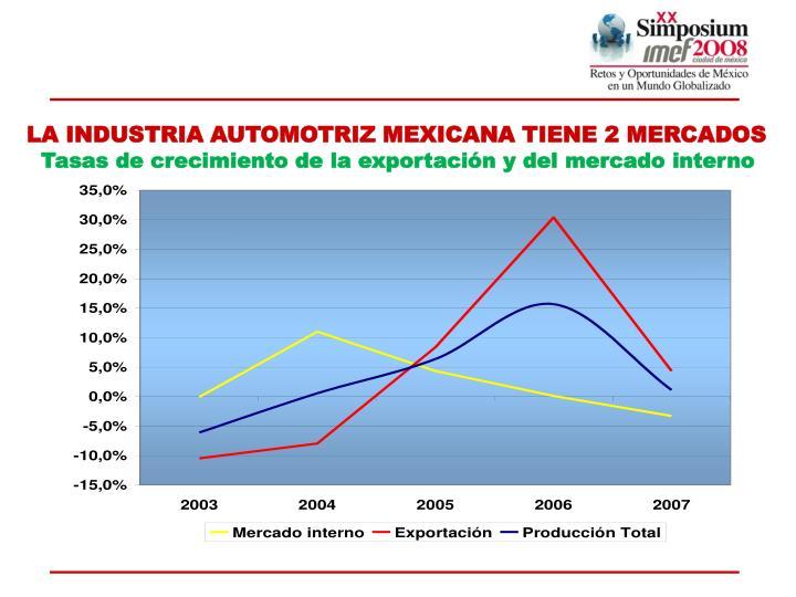 LA INDUSTRIA AUTOMOTRIZ MEXICANA TIENE 2 MERCADOS