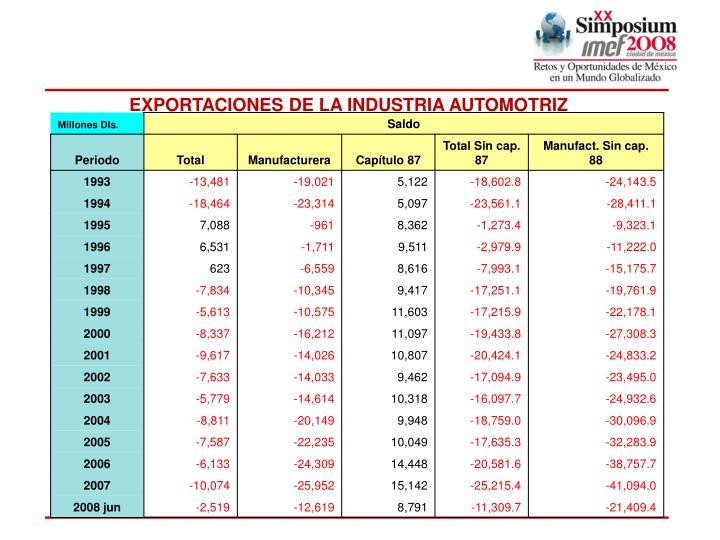 EXPORTACIONES DE LA INDUSTRIA AUTOMOTRIZ