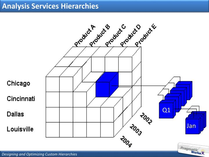 Analysis Services Hierarchies