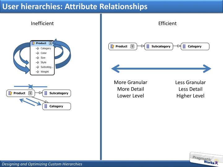 User hierarchies: Attribute Relationships