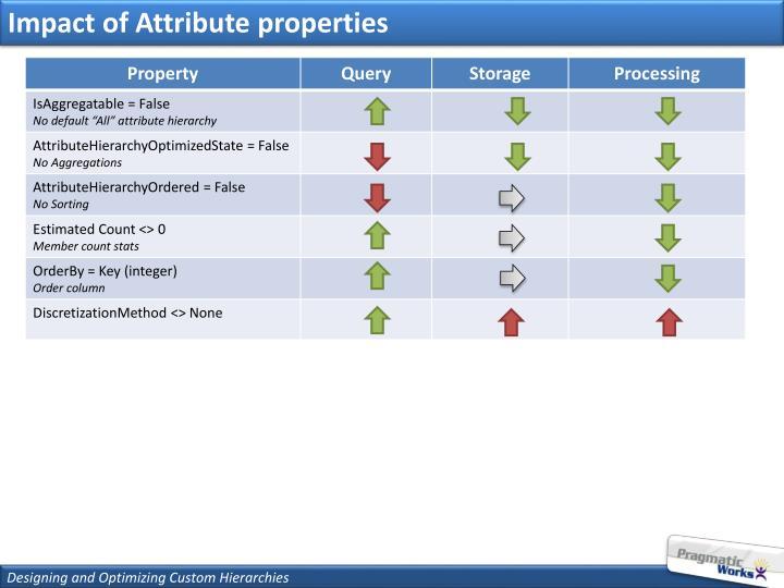 Impact of Attribute properties