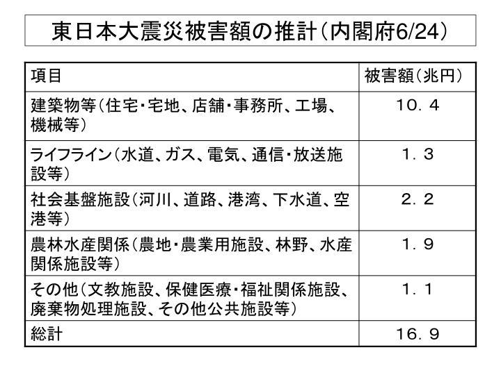 東日本大震災被害額の推計(内閣府