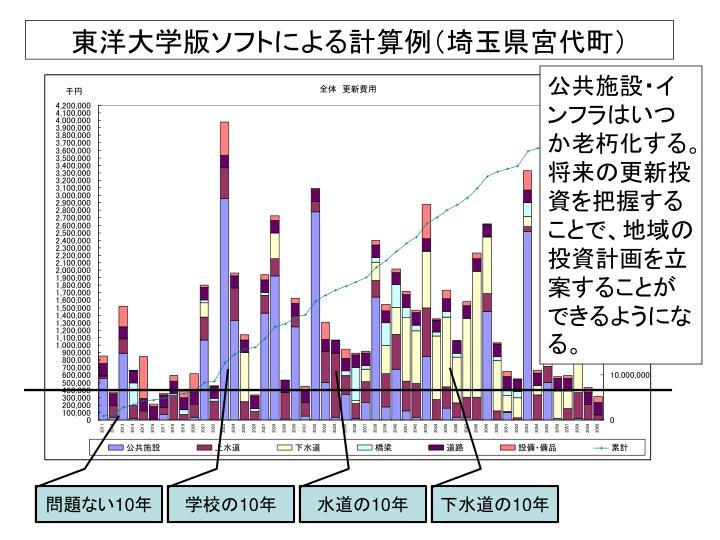 東洋大学版ソフトによる計算例(埼玉県宮代町)