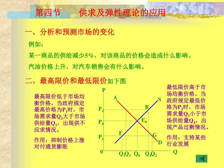 第四节    供求及弹性理论的应用